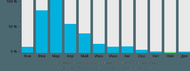 Динамика поиска авиабилетов из Кемерово в Кишинёв по месяцам