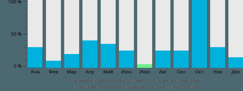 Динамика поиска авиабилетов из Кемерово в Катманду по месяцам