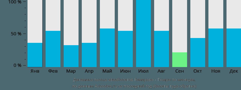 Динамика поиска авиабилетов из Кемерово в Гюмри по месяцам