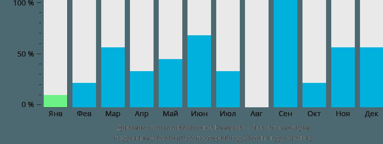 Динамика поиска авиабилетов из Кемерово в Львов по месяцам