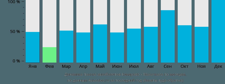 Динамика поиска авиабилетов из Кемерово в Махачкалу по месяцам