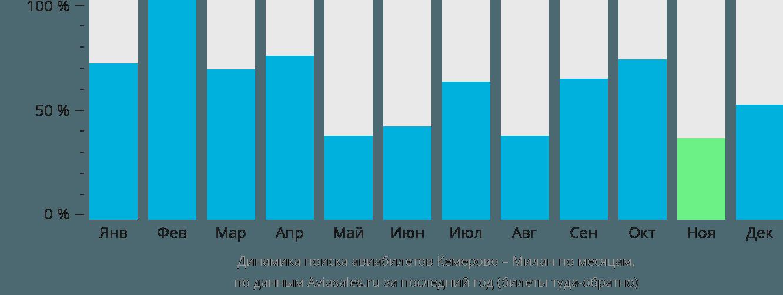 Динамика поиска авиабилетов из Кемерово в Милан по месяцам