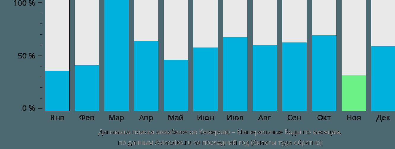 Динамика поиска авиабилетов из Кемерово в Минеральные воды по месяцам