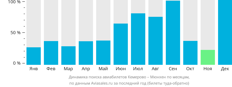 Динамика поиска авиабилетов из Кемерово в Мюнхен по месяцам