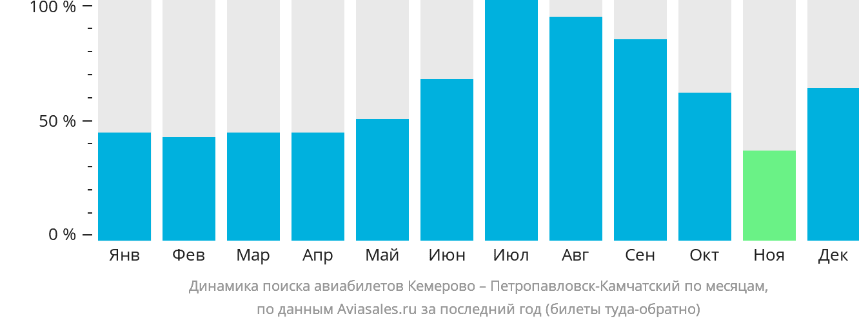 Динамика поиска авиабилетов из Кемерово в Петропавловск-Камчатский по месяцам