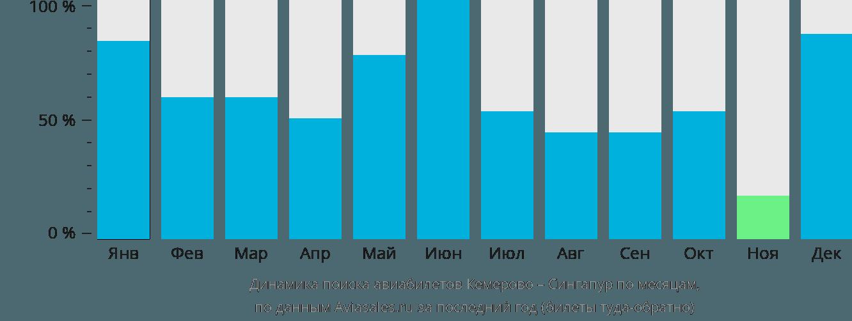Динамика поиска авиабилетов из Кемерово в Сингапур по месяцам