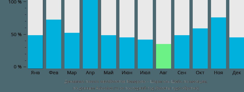 Динамика поиска авиабилетов из Кемерово в Шарм-эль-Шейх по месяцам