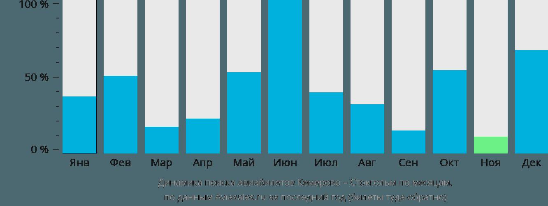 Динамика поиска авиабилетов из Кемерово в Стокгольм по месяцам