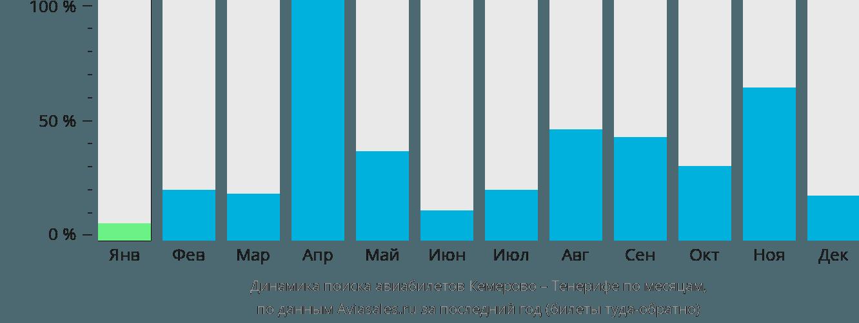 Динамика поиска авиабилетов из Кемерово на Тенерифе по месяцам