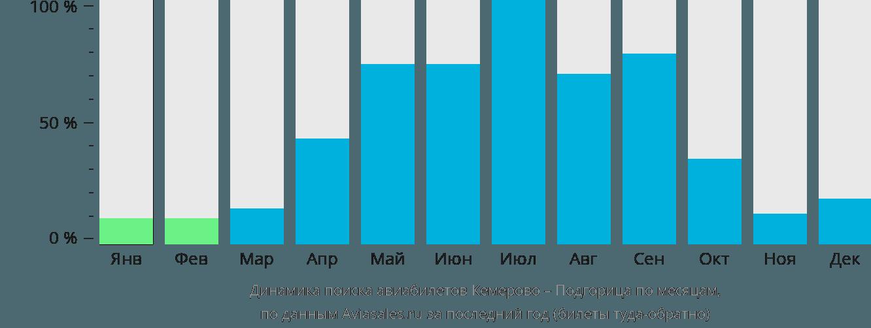 Динамика поиска авиабилетов из Кемерово в Подгорицу по месяцам