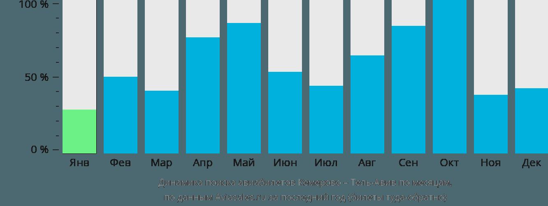 Динамика поиска авиабилетов из Кемерово в Тель-Авив по месяцам