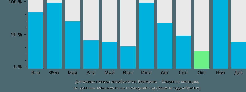 Динамика поиска авиабилетов из Кемерово на Самуи по месяцам