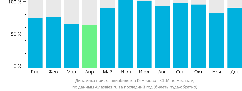 Динамика поиска авиабилетов из Кемерово в США по месяцам