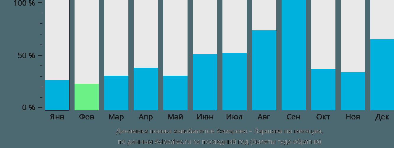 Динамика поиска авиабилетов из Кемерово в Варшаву по месяцам