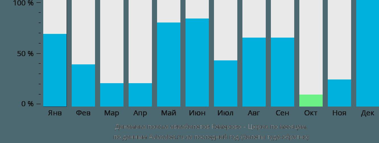 Динамика поиска авиабилетов из Кемерово в Цюрих по месяцам