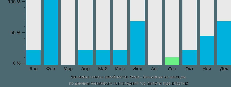 Динамика поиска авиабилетов из Кеми в Хельсинки по месяцам