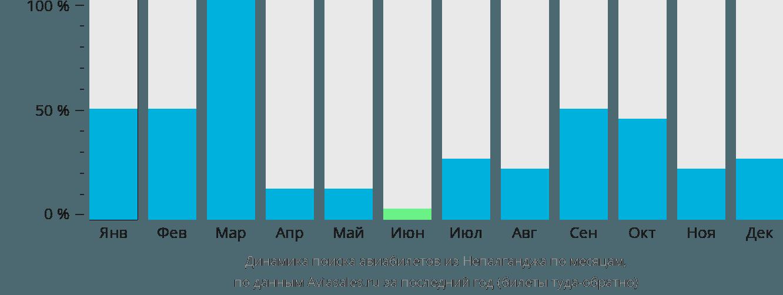 Динамика поиска авиабилетов из Непалганджа по месяцам