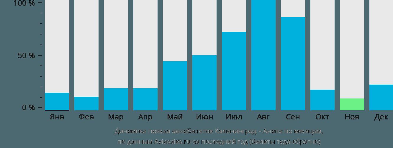 Динамика поиска авиабилетов из Калининграда в Анапу по месяцам