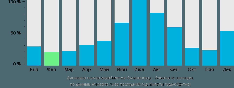 Динамика поиска авиабилетов из Калининграда в Алматы по месяцам