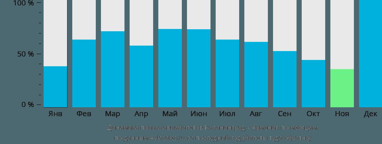 Динамика поиска авиабилетов из Калининграда в Армению по месяцам