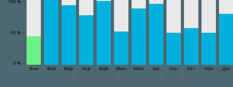 Динамика поиска авиабилетов из Калининграда в Австрию по месяцам