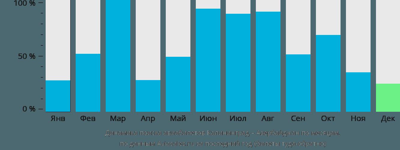 Динамика поиска авиабилетов из Калининграда в Азербайджан по месяцам