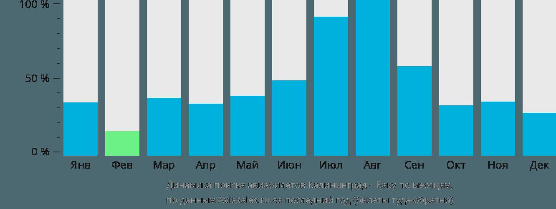 Динамика поиска авиабилетов из Калининграда в Баку по месяцам
