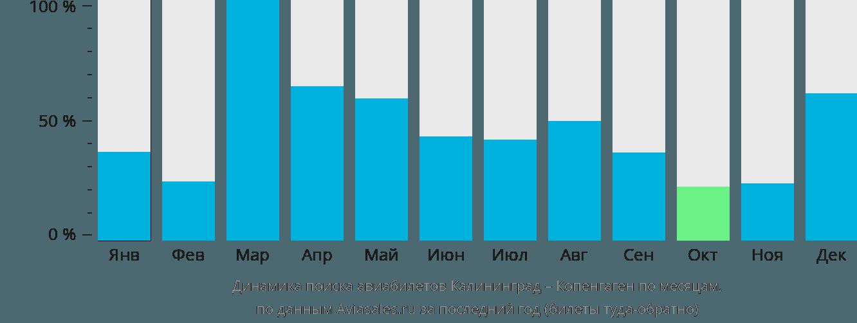 Динамика поиска авиабилетов из Калининграда в Копенгаген по месяцам
