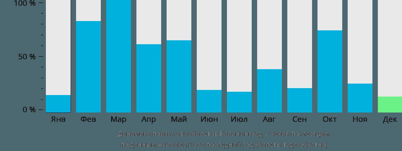 Динамика поиска авиабилетов из Калининграда в Чехию по месяцам