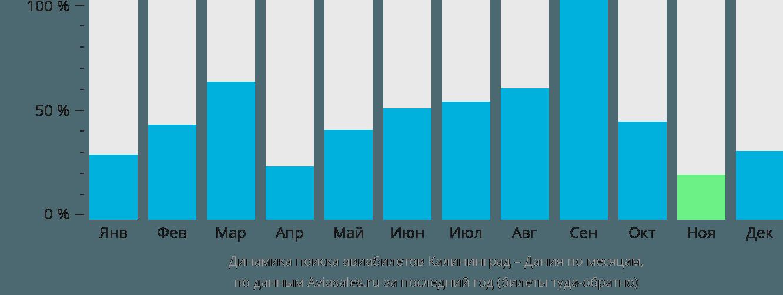 Динамика поиска авиабилетов из Калининграда в Данию по месяцам