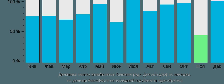 Динамика поиска авиабилетов из Калининграда в Дюссельдорф по месяцам