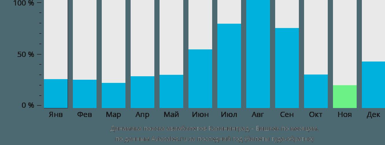 Динамика поиска авиабилетов из Калининграда в Бишкек по месяцам