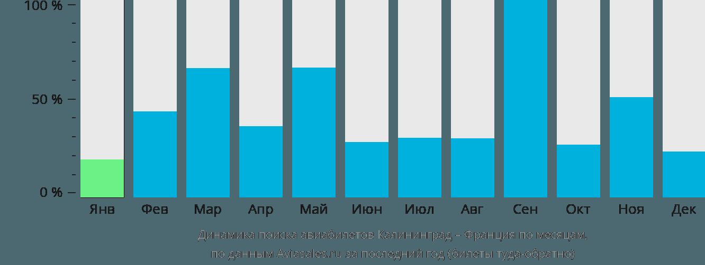 Динамика поиска авиабилетов из Калининграда во Францию по месяцам