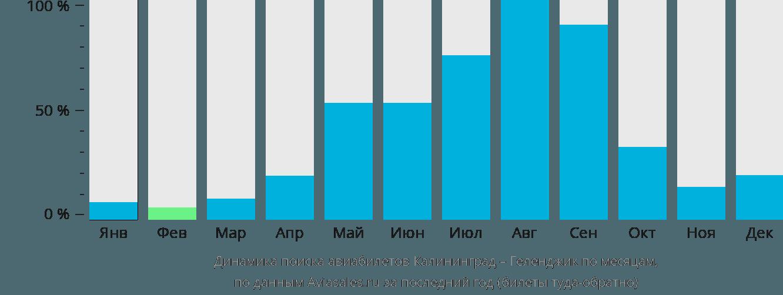 Динамика поиска авиабилетов из Калининграда в Геленджик по месяцам