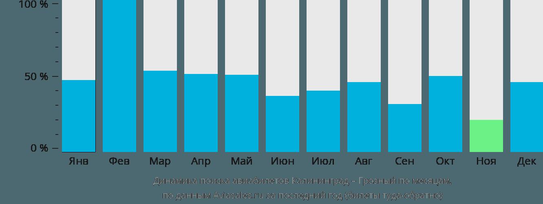 Динамика поиска авиабилетов из Калининграда в Грозный по месяцам
