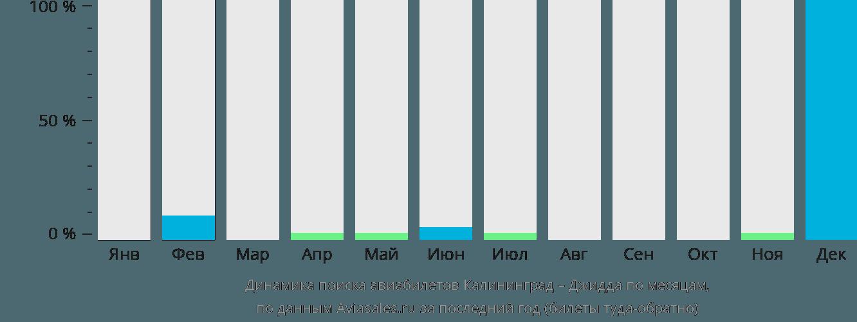 Динамика поиска авиабилетов из Калининграда в Джидду по месяцам