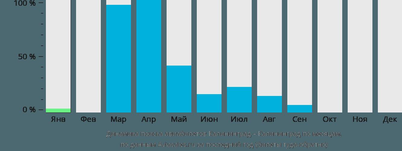 Динамика поиска авиабилетов из Калининграда в Калининград по месяцам