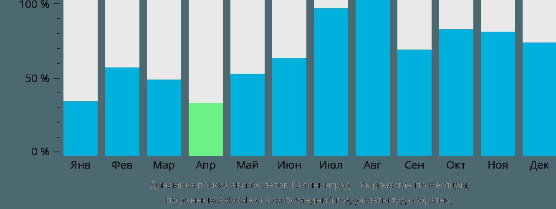 Динамика поиска авиабилетов из Калининграда в Кыргызстан по месяцам
