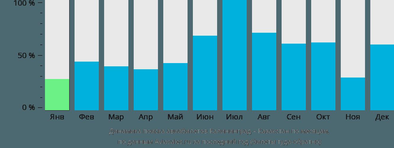 Динамика поиска авиабилетов из Калининграда в Казахстан по месяцам