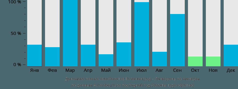 Динамика поиска авиабилетов из Калининграда в Ленкорань по месяцам