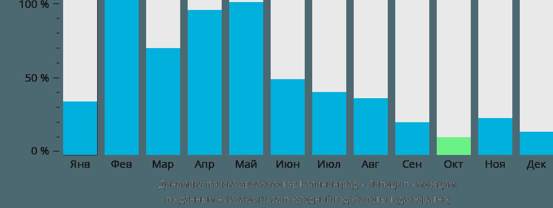 Динамика поиска авиабилетов из Калининграда в Липецк по месяцам