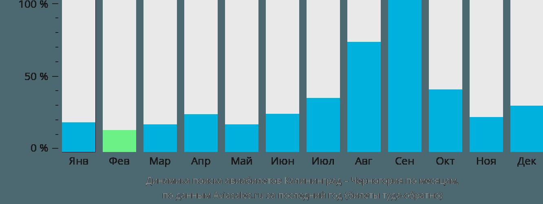 Динамика поиска авиабилетов из Калининграда в Черногорию по месяцам