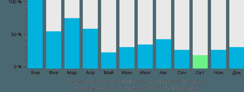 Динамика поиска авиабилетов из Калининграда в Маврикий по месяцам