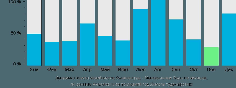 Динамика поиска авиабилетов из Калининграда в Минеральные воды по месяцам