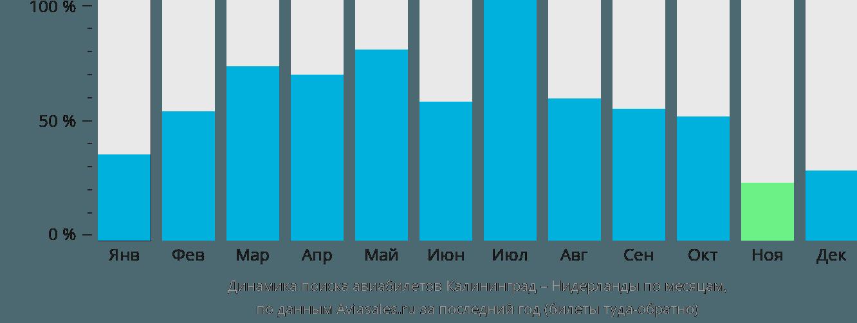 Динамика поиска авиабилетов из Калининграда в Нидерланды по месяцам