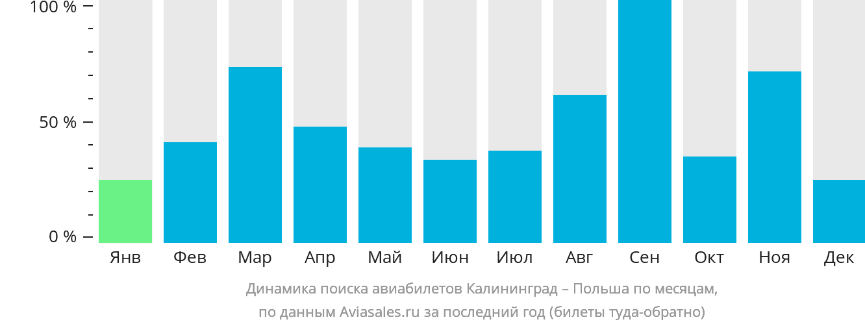 Динамика поиска авиабилетов из Калининграда в Польшу по месяцам