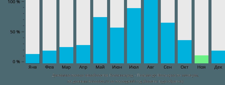 Динамика поиска авиабилетов из Калининграда в Пальма-де-Мальорку по месяцам
