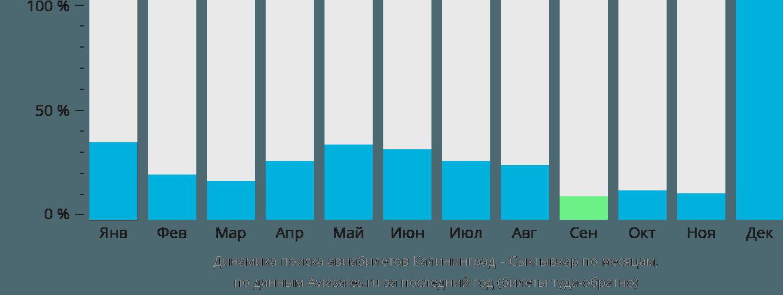 Динамика поиска авиабилетов из Калининграда в Сыктывкар по месяцам