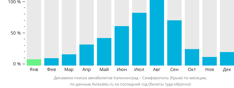Динамика поиска авиабилетов из Калининграда в Симферополь по месяцам