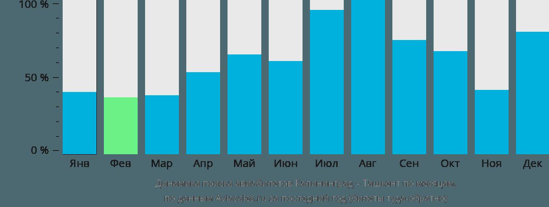 Динамика поиска авиабилетов из Калининграда в Ташкент по месяцам